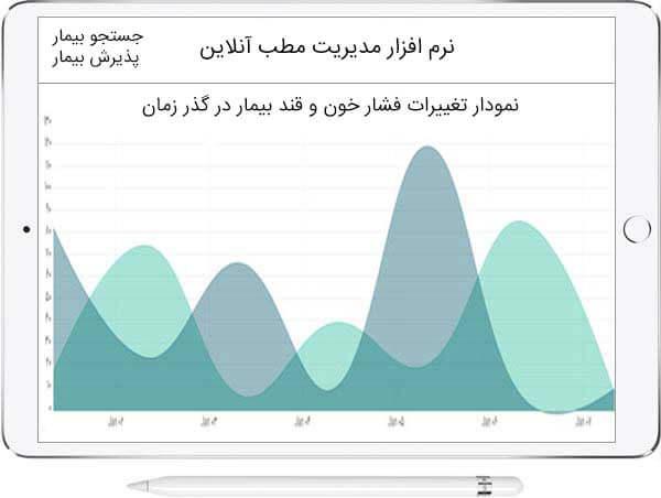 نمودار نرم افزار مطب آنلاین
